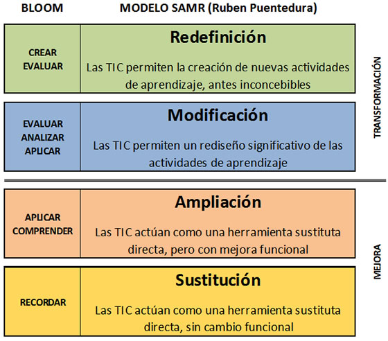 Bloom_Modelo_SAMR